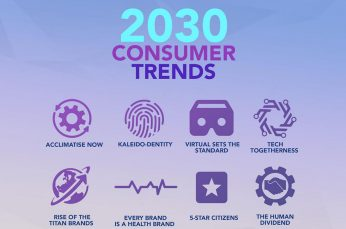 New Dentsu Research Predicts Consumer Shifts by 2030